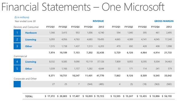 Microsoft One Microsoft revenue