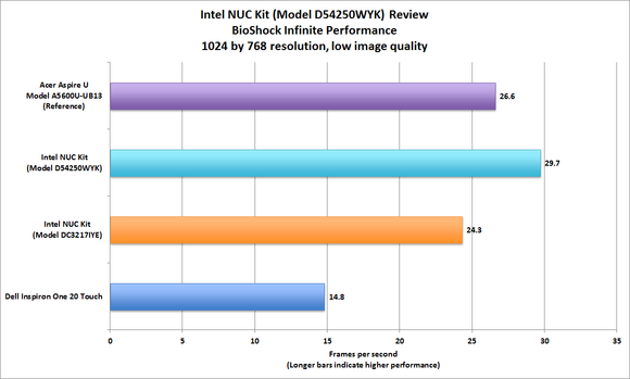 Intel NUC BioShock performance
