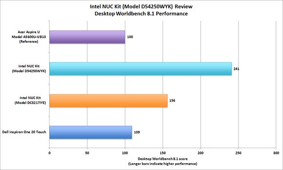 Intel NUC Worldbench performance