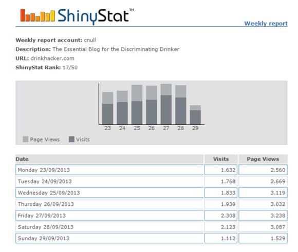 Shiny Stat