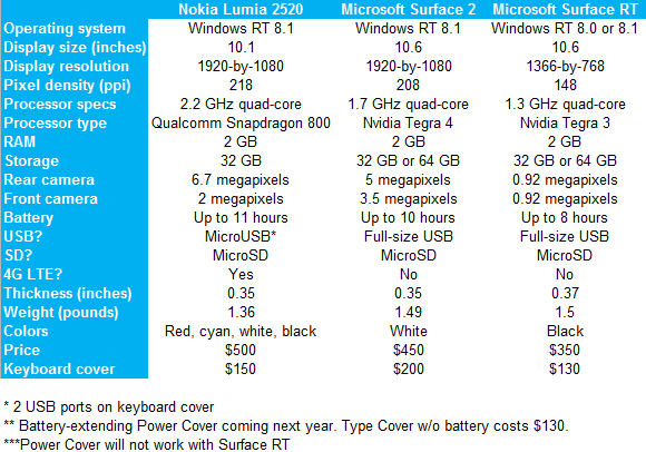 Nokia Lumia 2520 vs Microsoft's Surface 2: Spec showdown ...