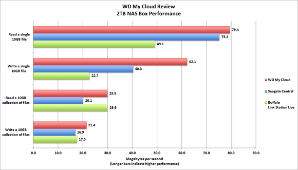 WD My Cloud Benchmarks
