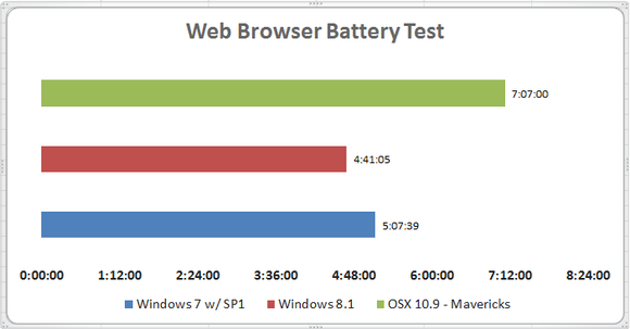 PCWorld Web Browser Battery Test