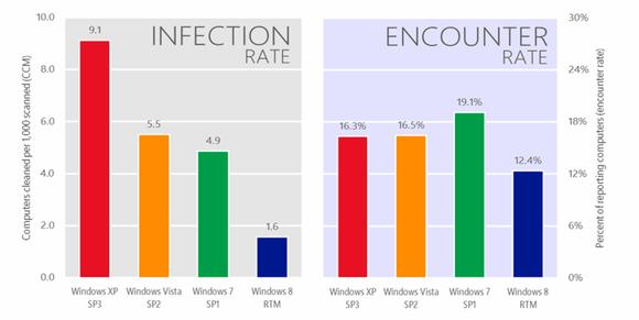 Windows infection versus encounter rate