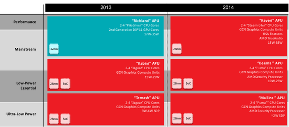 AMD's 2014 mobile roadmap
