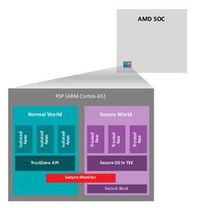 AMD security processor diagram