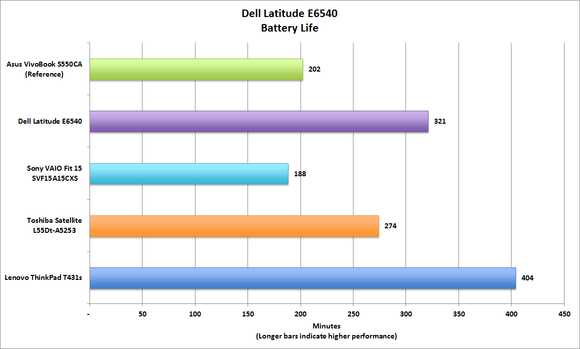 Dell Latitude E6540 Battery Life