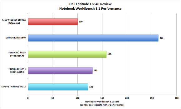 Dell Latitude E6540 Worldbench