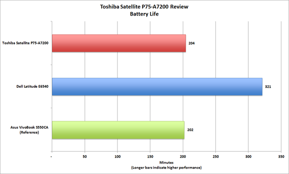 Toshiba P75-A7200 Battery Life
