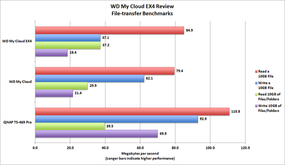 WD My Cloud EX4 Benchmark