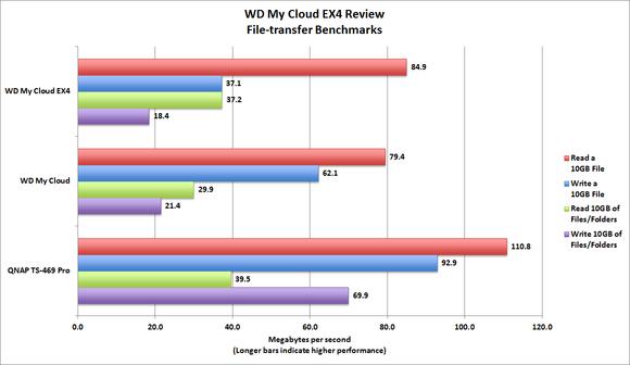 WD My Cloud EX4 Benchmark