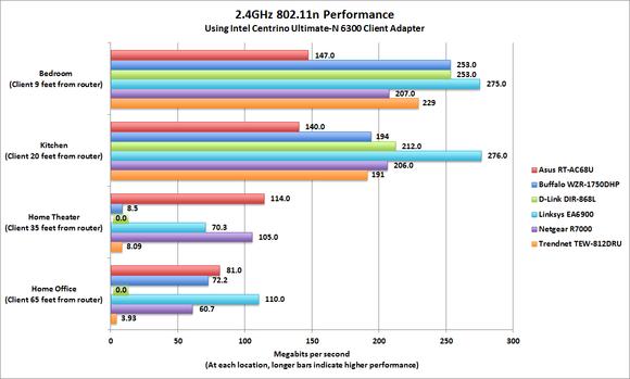 802.11ac Wi-Fi performance