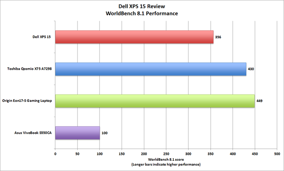 dell xps 15 worldbench