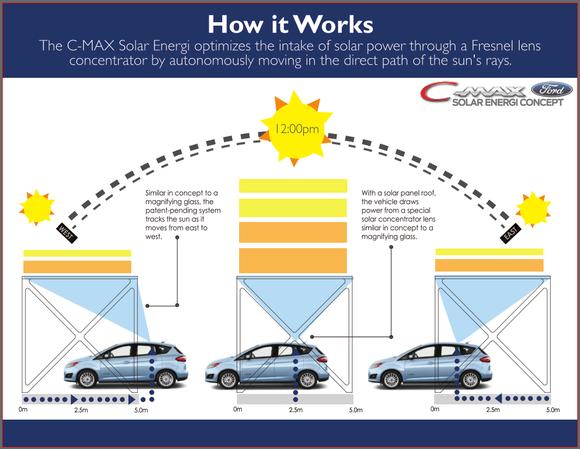 ford c max solar energi concept concentrator diagram