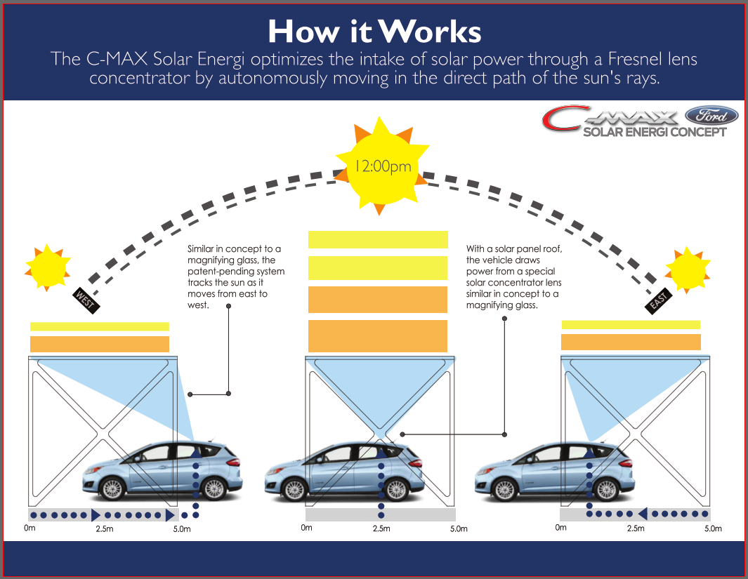 Using Solar To Charge An Electric Car