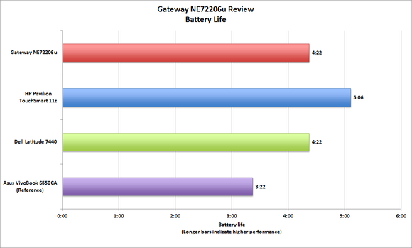 Gateway NE72206u battery life