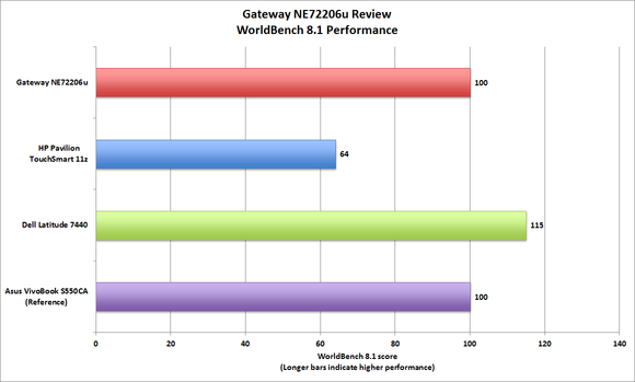 Gateway NE72206u worldbench