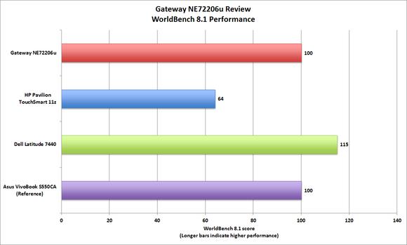 Gateway NE72206u worldbench