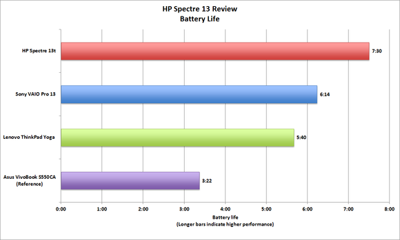 HP Spectre 13 battery