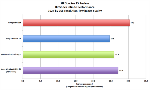 HP Spectre 13 gaming performance