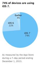 iOS 7 adoption rate