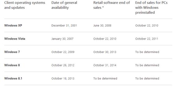 microsoft windows 7 sales