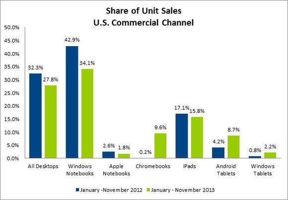 npd commercial sales
