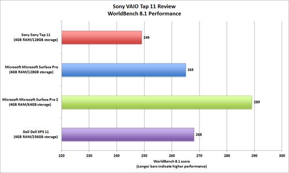 Sony VAIO Tap 11