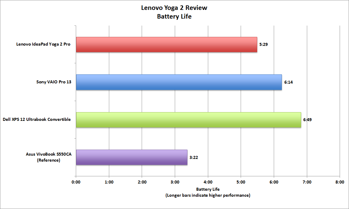 Lenovo Yoga 2 Pro Review Great Performance And A Better Than Retina Display Pcworld