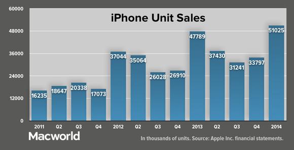 appleq114 iphone units