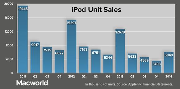 appleq114 ipod units