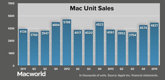 appleq114 mac units