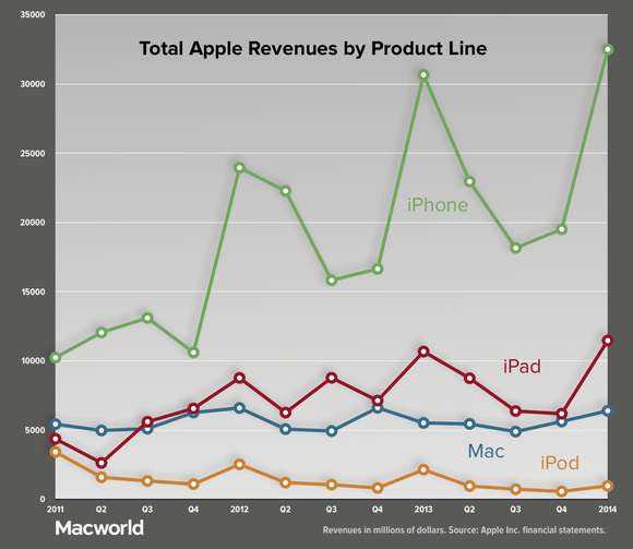 appleq114 rev by product line