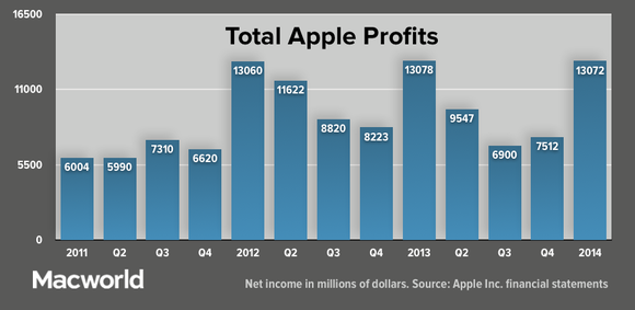 appleq114 total profits