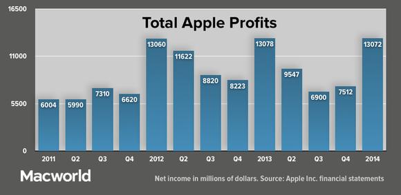 appleq114 total profits