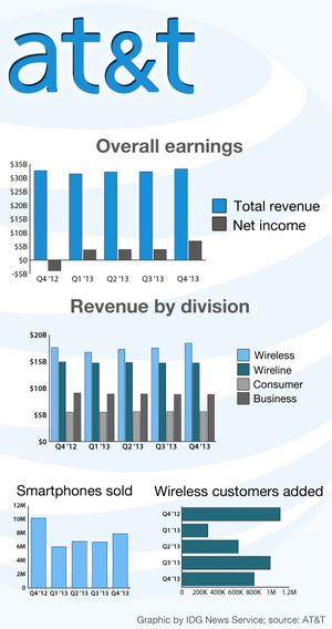 att revenue earnings