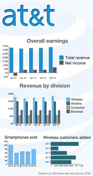 att revenue earnings