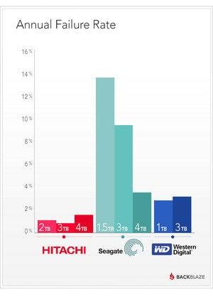 backblaze annual hdd failure rate