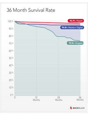 backblaze long term hdd survival rate brand