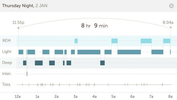 basis sleep chart