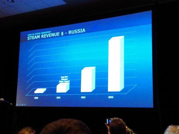 Steam Russia Rubles