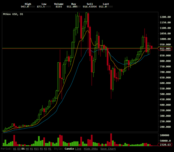 bitcoin price oct 2013 through jan 2014