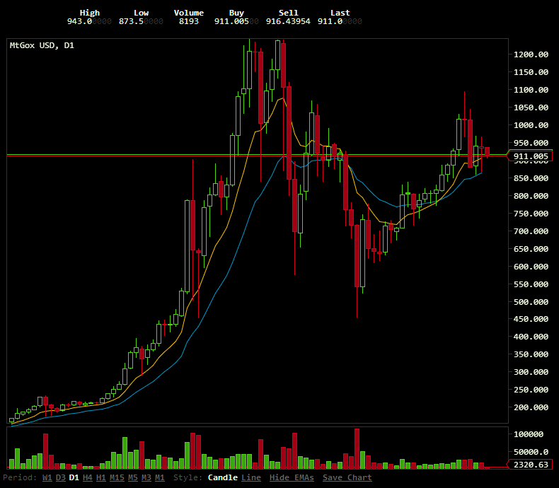 Current Bitcoin Trading Price Total Worth Of Bitcoins