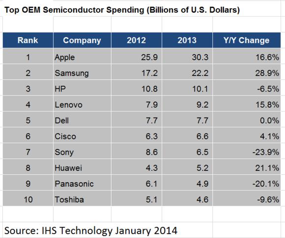 chip spending 2013