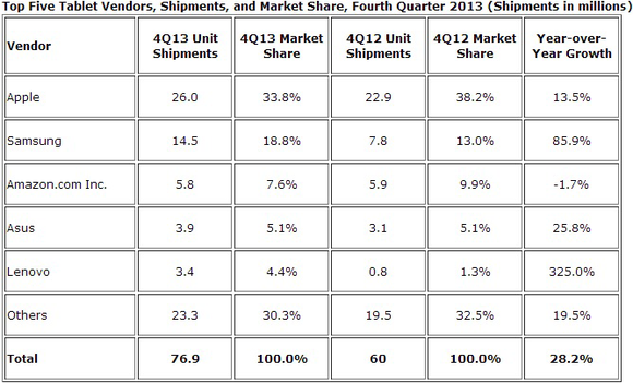 idc tablet shipments 4q 2013