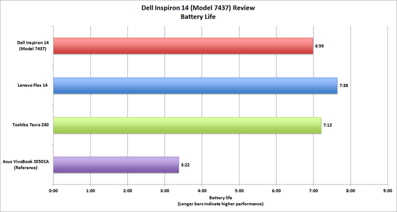 Dell Inspiron 14 battery life benchmark