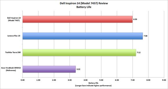 Dell Inspiron 14 battery life benchmark