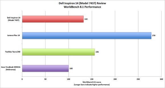 Dell Inspiron 14 benchmark