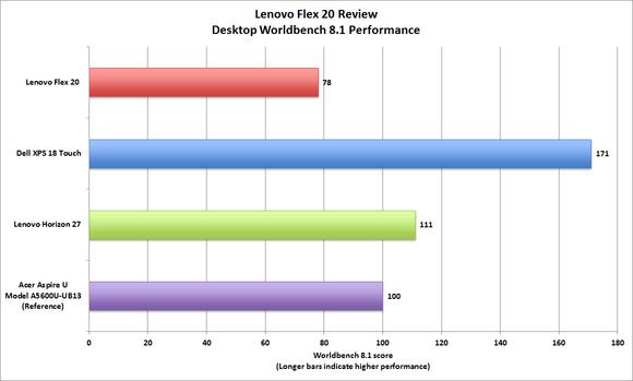 Lenovo Flex 20 benchmark