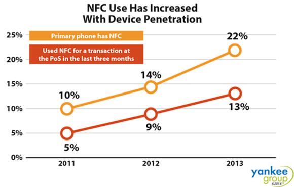 nfc usage